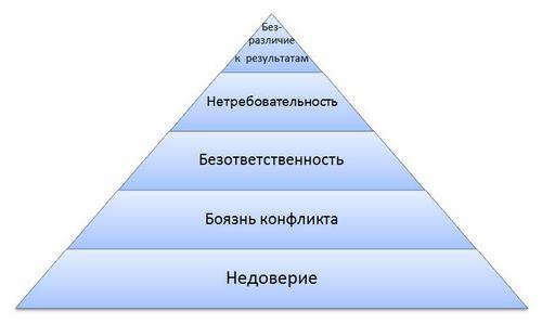 """Модель """"Пяти пороков команды"""" Патрика Ленсиони"""