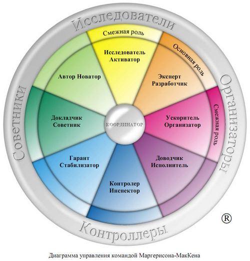 Диаграмма управления командой Маргерисона - МакКенна