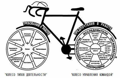 Велосипед работы в команде Маргерисона - МакКенна