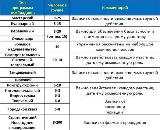 Размер группы и формат тимбилдинга